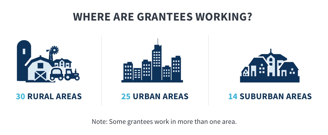 The figure shows that the grantees work in diverse areas: 30 grantees say they do outreach and enrollment in rural areas (representedby an icon of a barn and farm equipment); 25 grantees say they do outreach in urban areas (represented by a cityscape icon);and 14 grantees say they do outreach in suburban areas (represented by an icon showing homes clustered together). Note thatsome grantees work in more than one type of area.