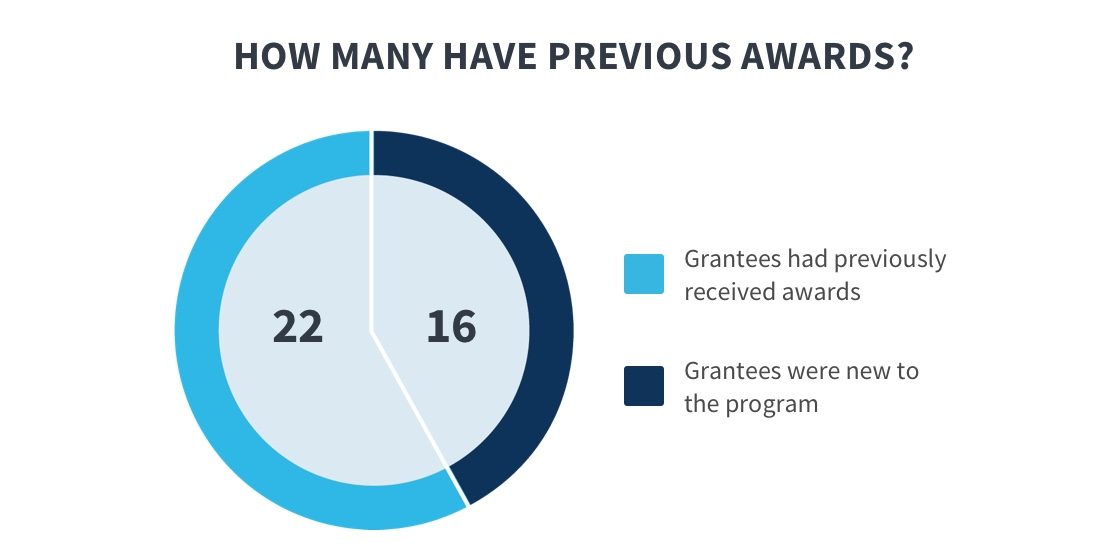 This graphic shows how many grantees had previous Connecting Kids to Coverage (CKC) grants. This pie chart shows that 22 granteeshad previously received a CKC grant award, and 16 grantees were brand new users.