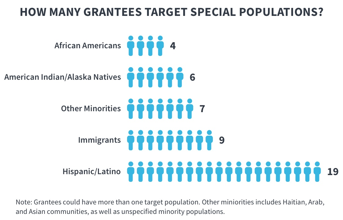 Graphic is a listing showing how many grantees target special population. 4 grantees target African American populations;6 grantees target American Indian/Alaskan Native grantees; 7 grantees target other minority groups; 9 grantees target immigrantpopulations; and 19 groups target Hispanic/Latino populations. Grantees could have more than one target population. Notesthat the other minority group category includes Haitian, Arabic, and Asian communities, as well as unspecified minority populations.